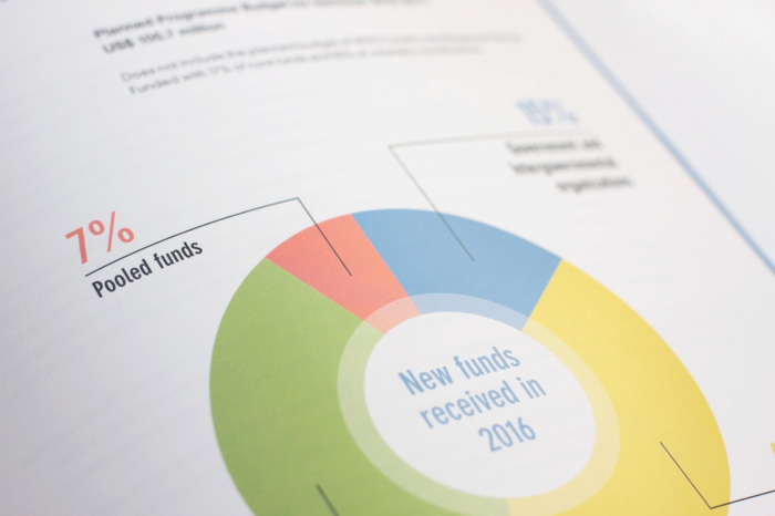 WHO Annual Report