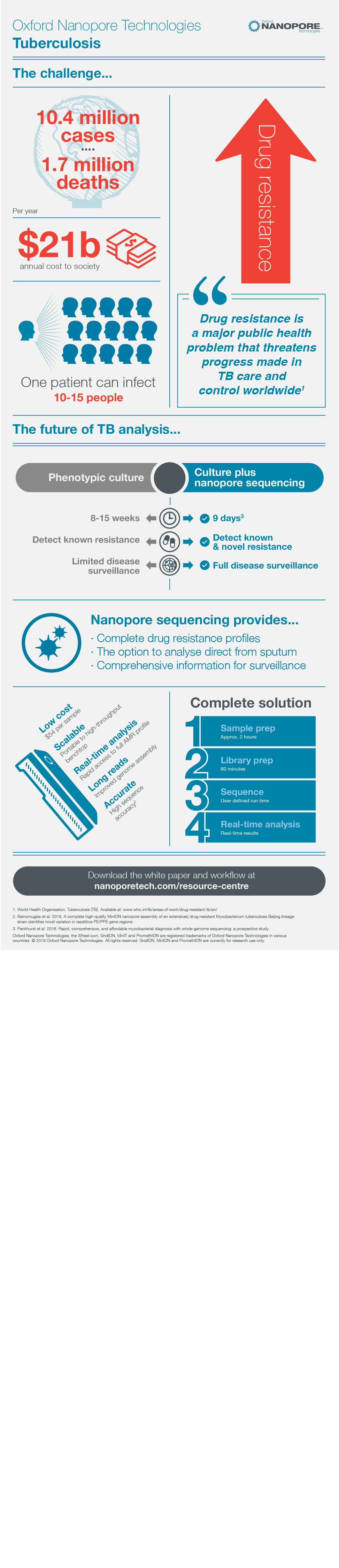 Nanopore Technology infographic